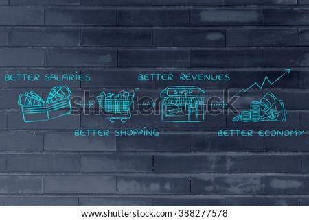 economic growth formula: better salaries, better shopping, better revenues, better economy - stock photo