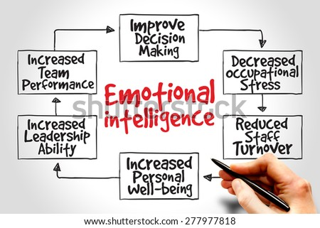 Emotional intelligence mind map, business concept - stock photo