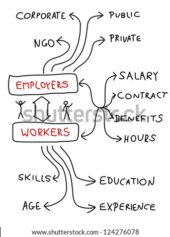 Employment and career - mind map. Handwritten graph with important issues about workforce. Doodle illustration. - stock photo