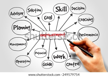 Empowerment process mind map, business concept - stock photo