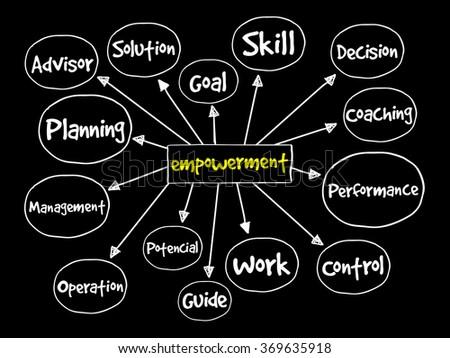 Empowerment process mind map, business concept - stock photo