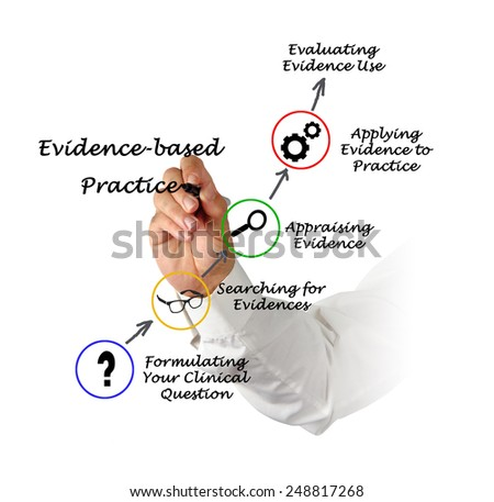 Essay Evidence Based Practice