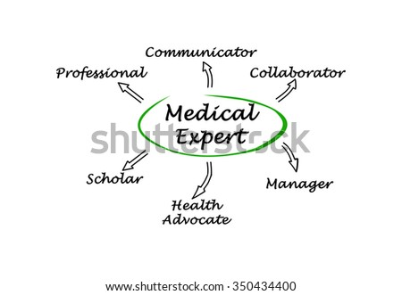 Features of medical expert