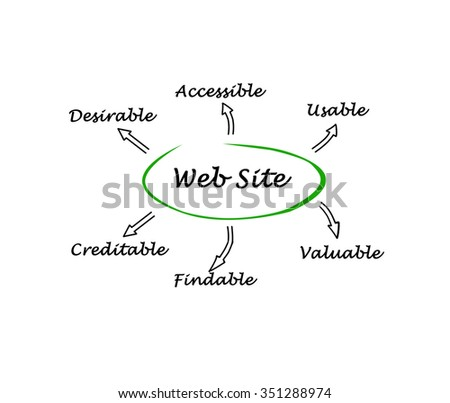 Features of web site
