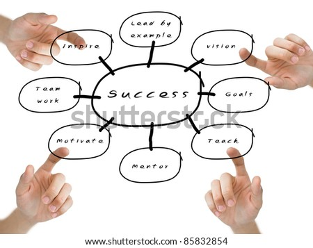 Finger pushing the success flow chart on whiteboard