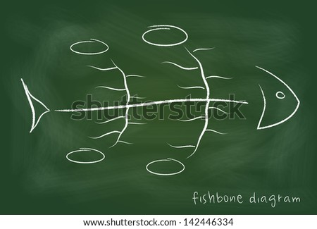Fishbone - cause-and-effect type diagram on blackboard - stock photo
