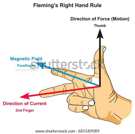 right hand rule and left hand rule pdf