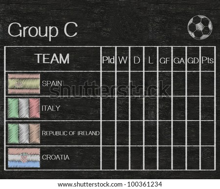 football euro 2012 group C score table sheet written on blackboard background high resolution, easy to use - stock photo