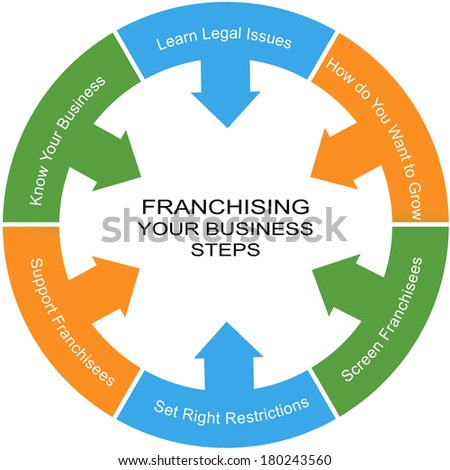 Franchising Word Circle Concept with great terms such as legal issues, growth and more. - stock photo