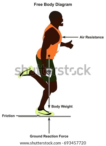 Free body diagram showing man running stock illustration 693457720 free body diagram showing a man running in straight line and all forces affect him including ccuart Gallery