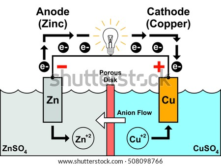 Galvanic cell simple easy understand zinc stock illustration galvanic cell simple easy to understand with zinc anode copper cathode ccuart Images