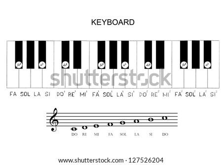 gamma and solfeggio Keyboard - stock photo