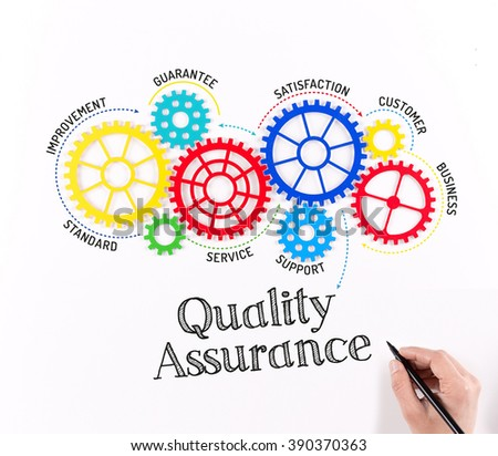 software quality assurance by methodologies information technology essay Software quality assurance by methodologies information technology essay  defines software quality according to an  software quality assurance activities focus.