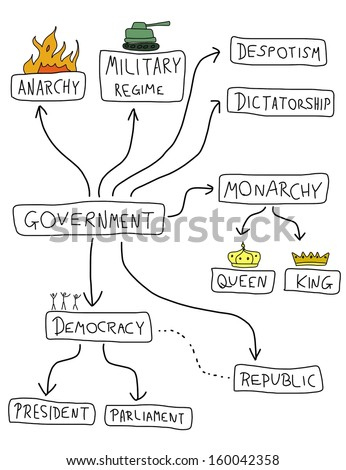 Government mind map - political doodle graph with various political systems (democracy, monarchy, dictatorship, military regime). - stock photo