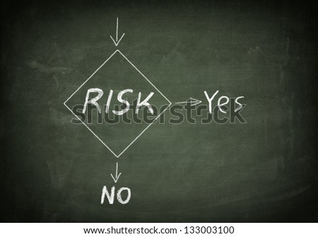 green Blackboard with risk management flow chart