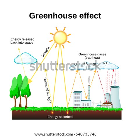 paper on greenhouse effect Geneva, nov 6 (reuters) - atmospheric volumes of greenhouse gases blamed  for climate change hit a new record in 2012, the world.