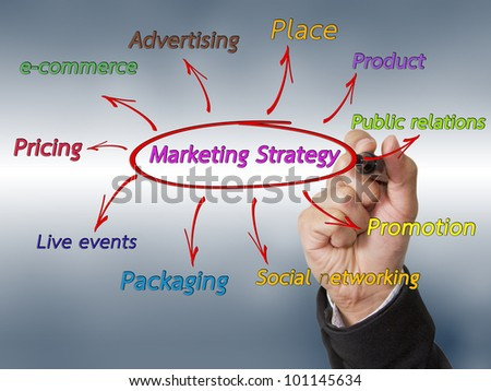 Hand draw marketing strategy concept. - stock photo