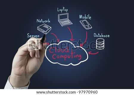 Hand drawing a Cloud Computing diagram - stock photo