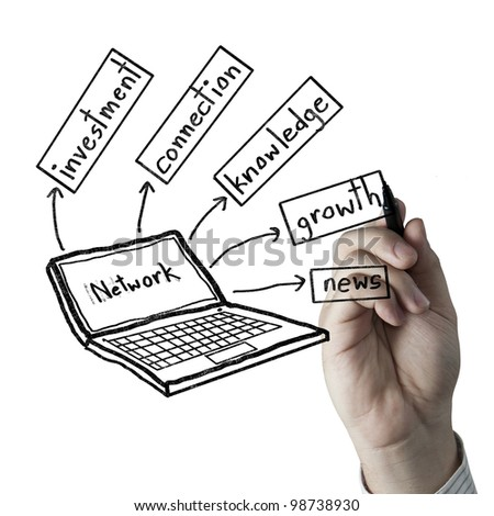 Hand drawing about the advantages of internet - stock photo
