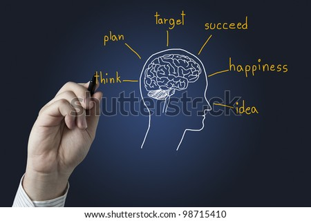 Hand  drawing brain with wording