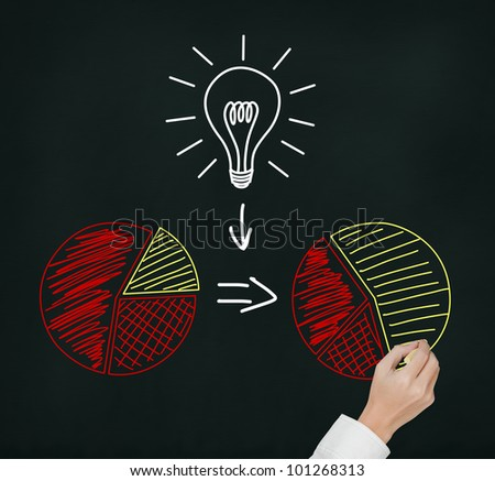 hand drawing concept of good idea or innovation can change percent of market share