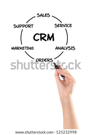 Hand drawing customer relationship management development process concept. Isolated on white. - stock photo