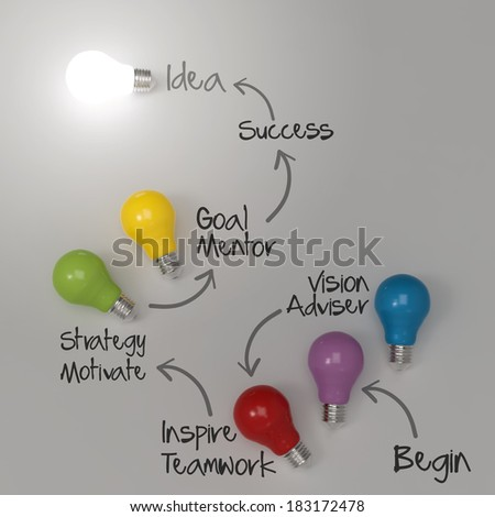 hand drawing lightbulb 3d  idea diagram  as success concept - stock photo