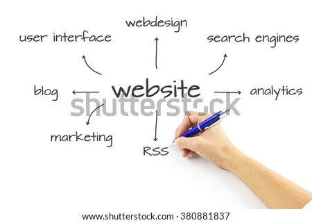 Hand drawing website development wireframe. Website wireframe sketch. Website development project on whiteboard. WEBSITE word cloud, business concept