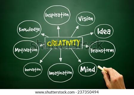 Hand drawn Creativity mind map, business concept on blackboard - stock photo
