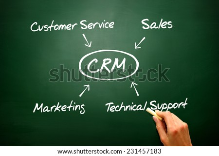 Hand drawn diagram Customer relationship management (CRM) on blackboard