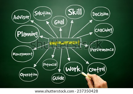 Hand drawn Empowerment mind map, business concept on blackboard - stock photo