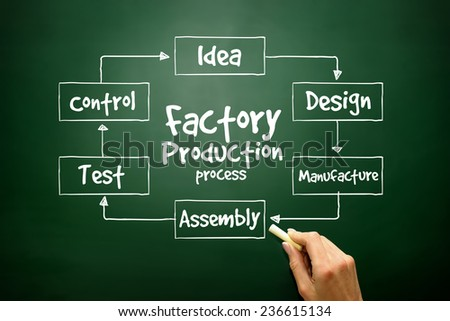 Hand drawn Factory Production process, business concept on blackboard - stock photo