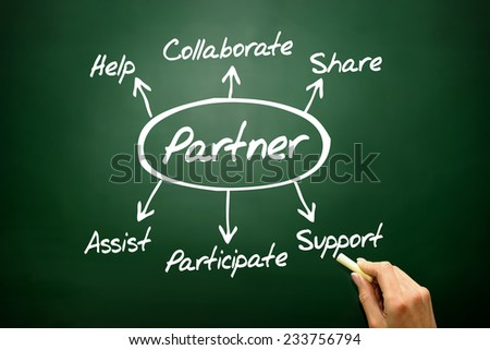 Hand drawn Partner diagram concept, business strategy on blackboard