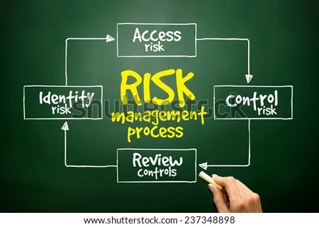 Hand drawn Risk management process mind map, business concept on blackboard - stock photo