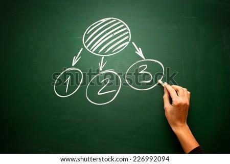 Hand-drawn Situation Analysis diagram on blackboard background - stock photo