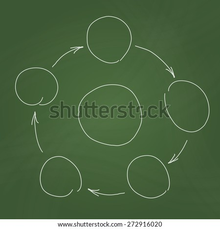 Hand drawn sketch of infographic in the form of circle process diagram. Schema with circles and arrows on green school blackboard. - stock photo