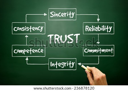 Hand drawn TRUST process for presentations and reports, business concept on blackboard - stock photo