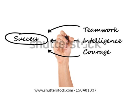 Hand holding marker and writing or drawing teamwork, intelligence, courage for success, isolated on white background.