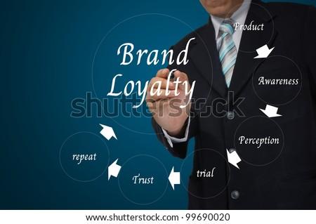 Hand of Business Man write Brand Loylaty concept - stock photo