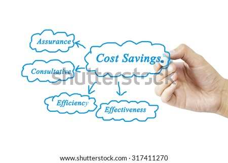 Hand of women writing element Cost Saving for business concept.(Training and Presentation)