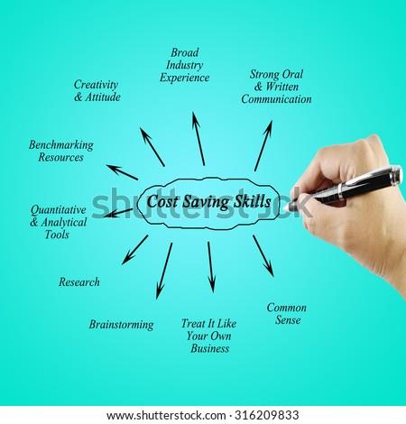 analitical skills
