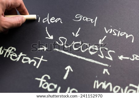Hand pointing at Idea word of success concept on chalkboard