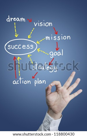 Hand symbol is OK with success concept - stock photo