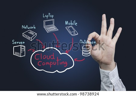 Hand symbol OK with cloud computing - stock photo