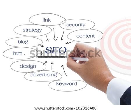 Hand underline SEO chart on white background - stock photo