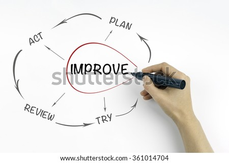 Hand with marker writing Improvement process, business concept - stock photo