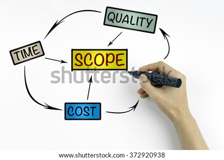 Hand with marker writing -Project management process, business concept - stock photo