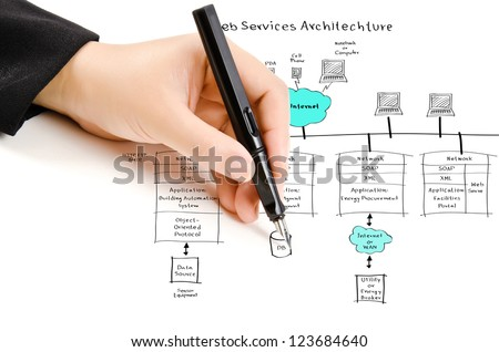 Hand write web service diagram on stock illustration 123684640 hand write web service diagram on the whiteboard ccuart Gallery