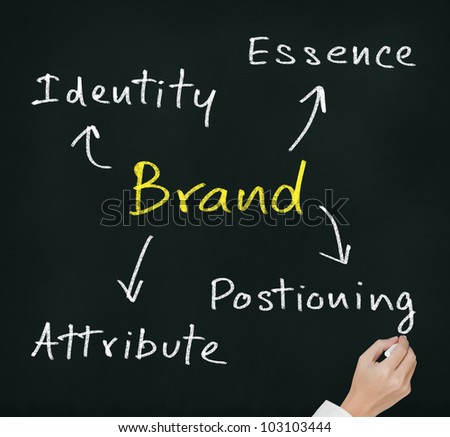 hand writing brand concept ( essence - attribute - positioning - identity ) which important for emotional marketing