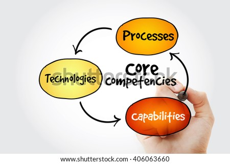 Hand writing Core Competencies mind map flowchart business concept for presentations and reports - stock photo